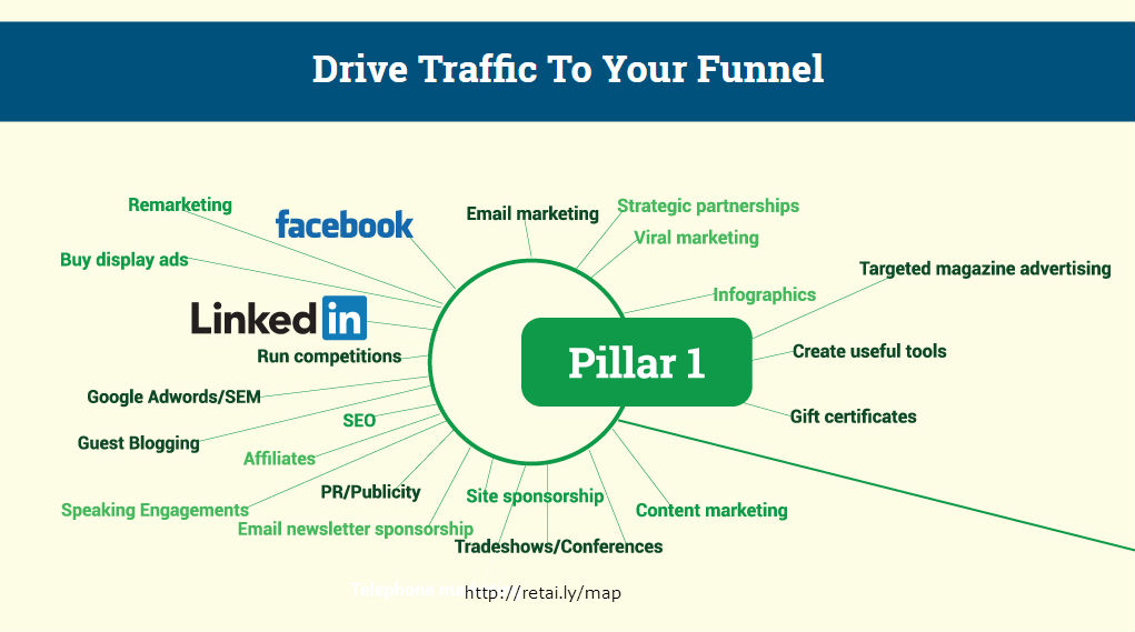 Retaily Drive Traffic To Your Funnel